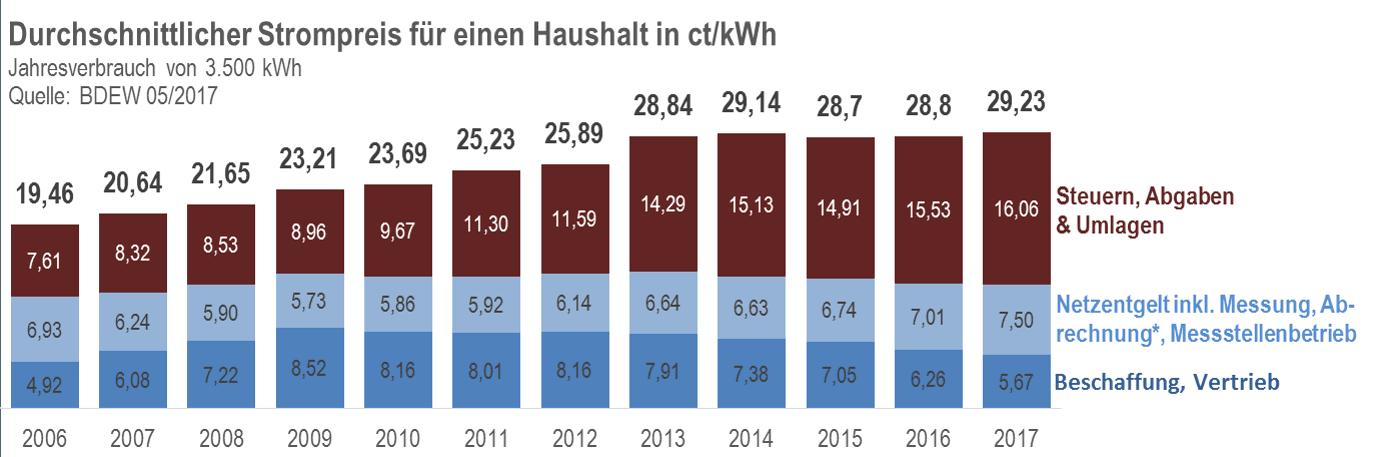 Preiserhöhung Strom 2018