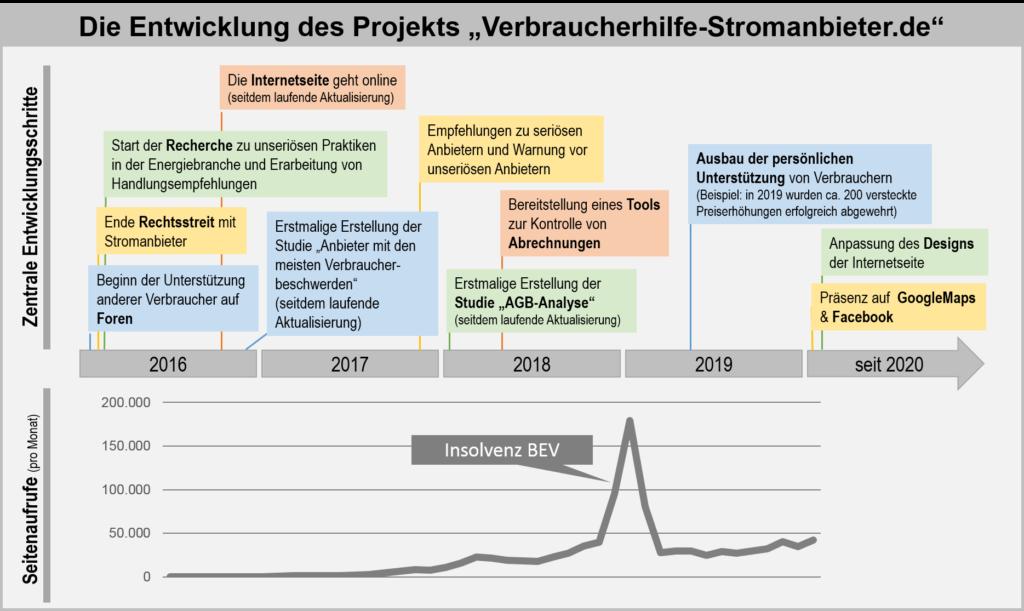 Entwicklung des Projekts Verbraucherhilfe-Stromanbieter.de