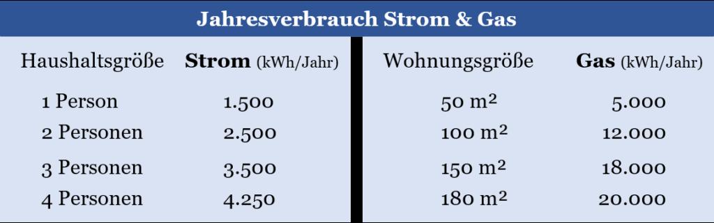 Jahresverbrauch Strom & Gas - Abschlagszahlung