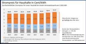 Stromio Strom Preiserhöhung